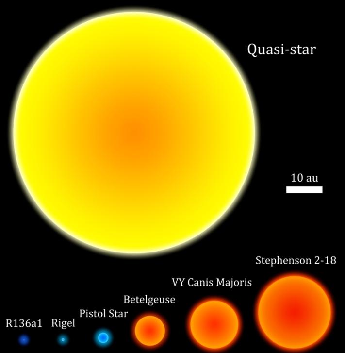 Šta je to kvazi zvijezda?