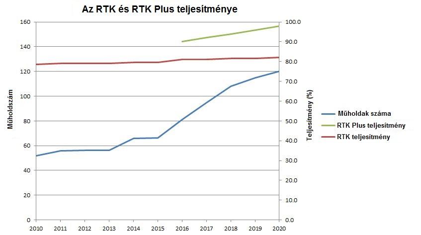 RTK Performance