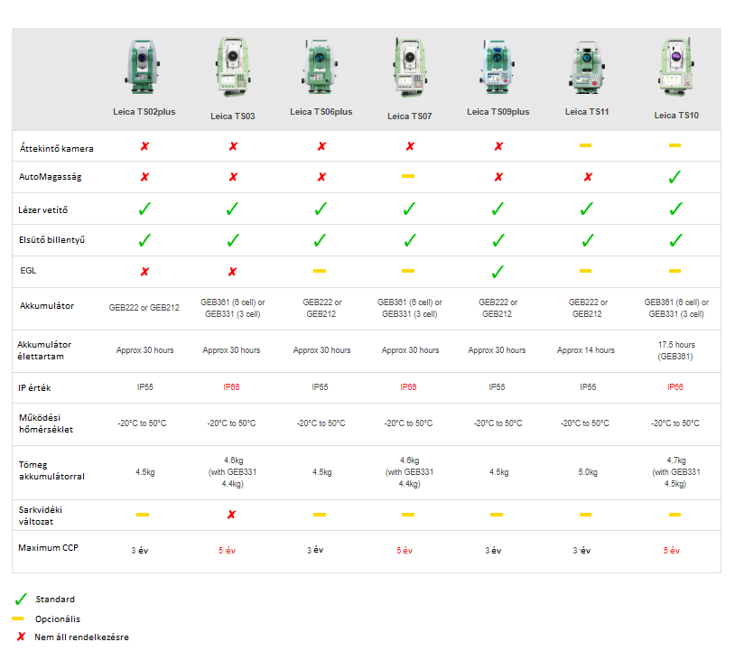 Flexline táblázat magyar