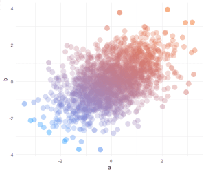 Pretty scatter plots with ggplot2