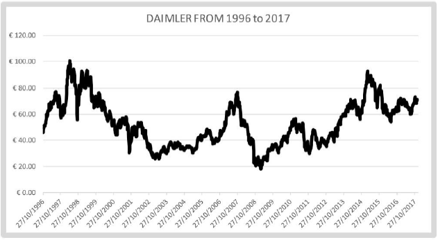 daimpler price