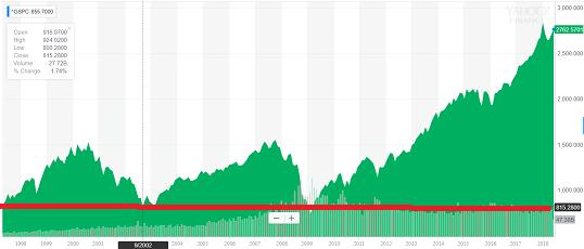 sandp 500 20 year chart