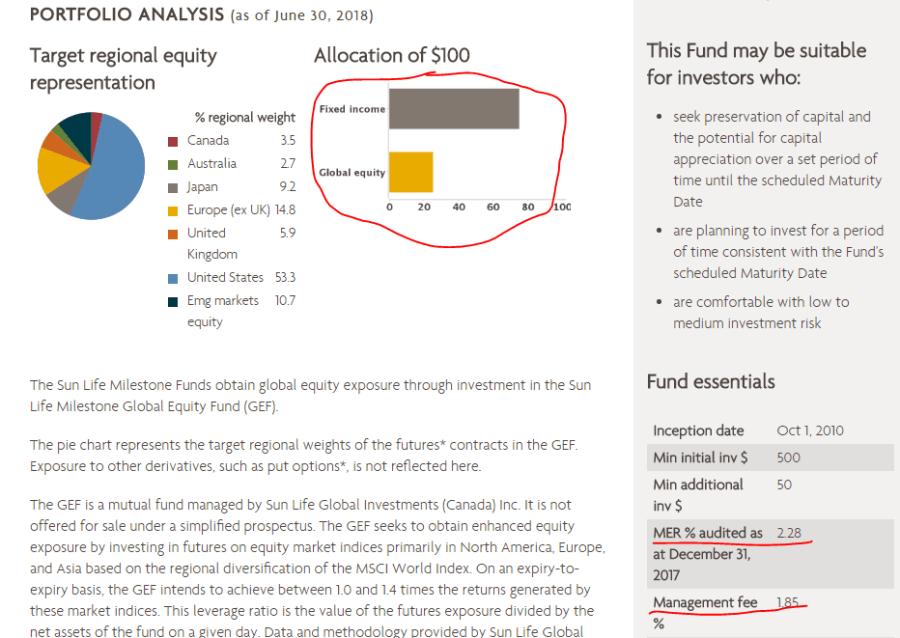 figure 7 sla milestone 2030