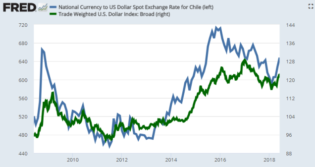 usd clp currency