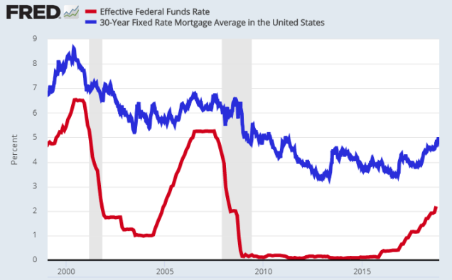3 mortgage rate