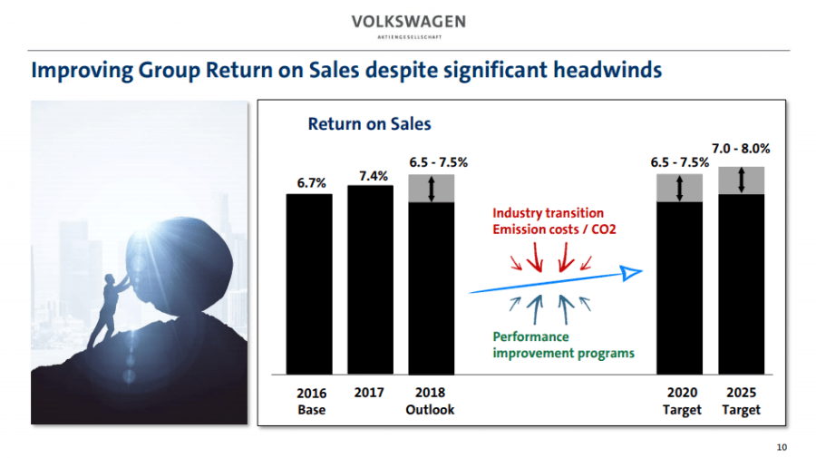 4 return on sales