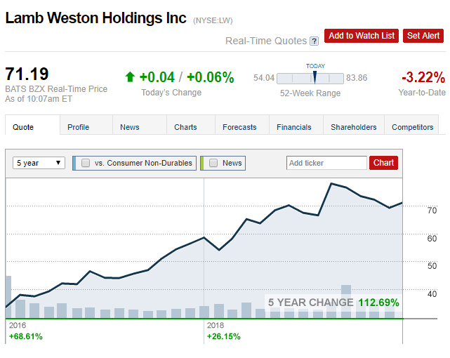 1 LW stock price