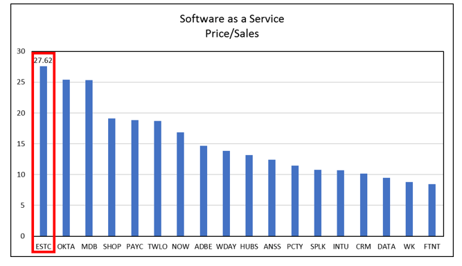 1 software as a service