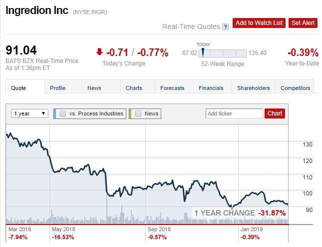 10ingredion stock price