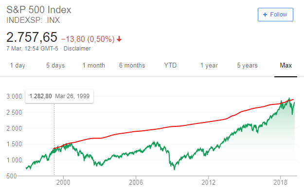 3 s&P 500