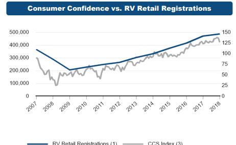 13 consumer confidence