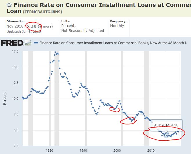 7 interest rates