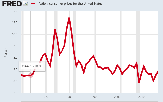 9 inflation us