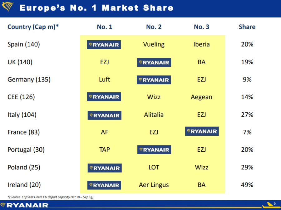 11 market share
