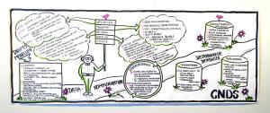 Pædagogisk illustreret oversigt over de emner, vi har været igennem i faget Computernetværk og Distruberede Systemer (Emnet sikkerhed er på selvstændigt billede)
