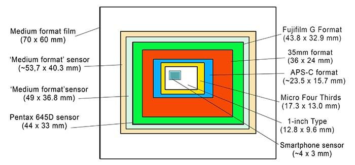 Digital sensor sizes