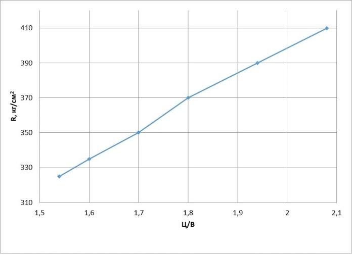 Пример расчета состава бетона