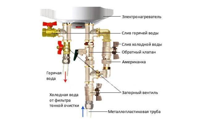 Как понять, что пришло время для замены водонагревателя