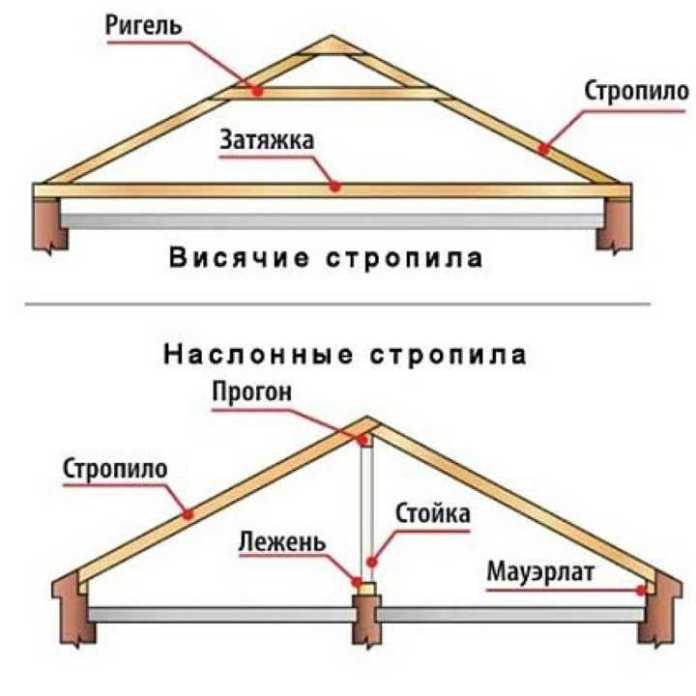 Калькулятор. Двускатная крыша. Расчет и строительство