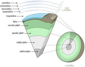 Schéma litosféry - jádro začíná 2900 km pod povrchem
