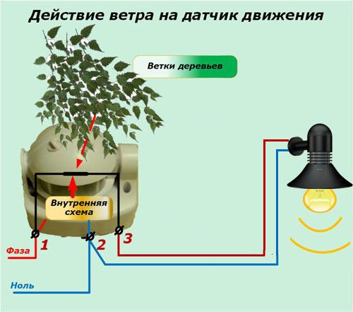 Respons sensor lalu lintas palsu karena cabang pohon