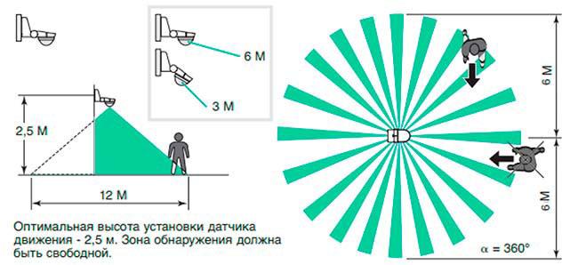 Bewegungssensor Ray Capture Zone