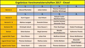 Vereinsmeisterschaften Ergebnisliste 2017