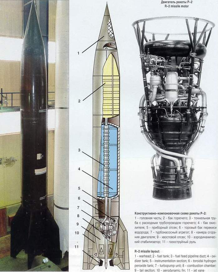 Image result for ракета р-2
