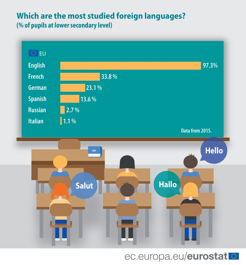 2017 most_studied_foreign_languages-01