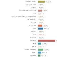 Slovenské parlamentní volby  2016