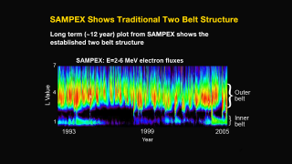 This long-term plot (approximately 12 years) from NASA's Solar Anomalous and Magnetospheric Particle Explorer (SAMPEX) spacecraft shows the established two-belt structure of the Van Allen radiation belts above the Earth. The L value is distance above the Earth. New, more advanced instrumentation on the Van Allen Probes has revealed a third belt. Credit: NASA