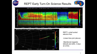 This animation shows meridional (from north-south) plane projections of the REPT-A and REPT-B electron flux values. The animation first shows the expected two-belt Van Allen zone structure; from Sept. 3 through Sept. 6 only an intense belt of electrons remains and the inner zone and traditional slot region have not changed; next, the third 'storage ring' belt feature persists while a new slot region is seen and a completely new outer zone population has formed. Then, around Oct. 1, the storage ring feature remains while the outer zone decays away. Credit: LASP