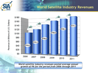 Satellite industry revenues globally have grown at about nine percent on average since 2006. In 2011, the last year for which data are available, the revenue was more than $177B (USD). Credit: Satellite Industry Association.