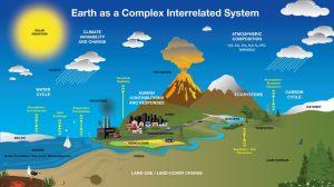 Hyperwall: Earth System Diagram