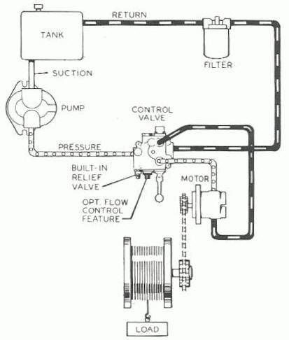 tractor electrical wiring diagrams with Hydraulics on King Pin Replacement in addition HZ8s 4379 together with Starter Solenoid Wiring Diagram For Lawn Mower besides John Deere D100 Ignition Wiring Diagram furthermore Fiat Uno Ignition System Circuit And Schematic.