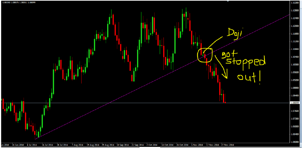 Trendline-Trading-With-Price-Action-in-an-uptrend