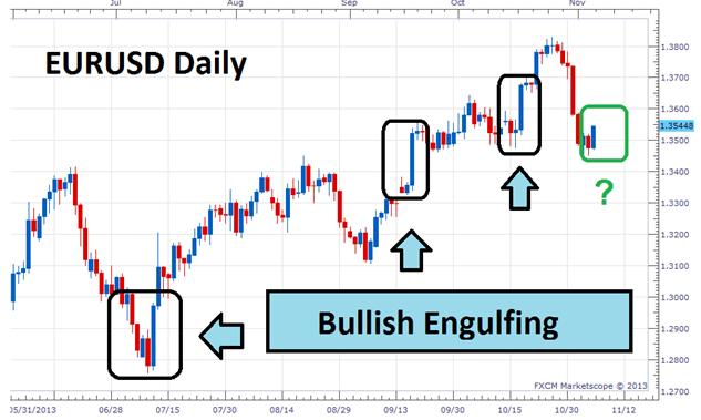 Bullish-Engulfing-Pattern-Forex-Strategy