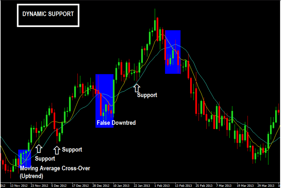 How-Moving-Averages-Provide-Dynamic-Support-In-An-Uptrend