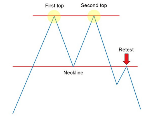 how-to-trade-the-double-top-chart-patterns