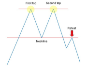 Double Bottom & Top Chart Pattern