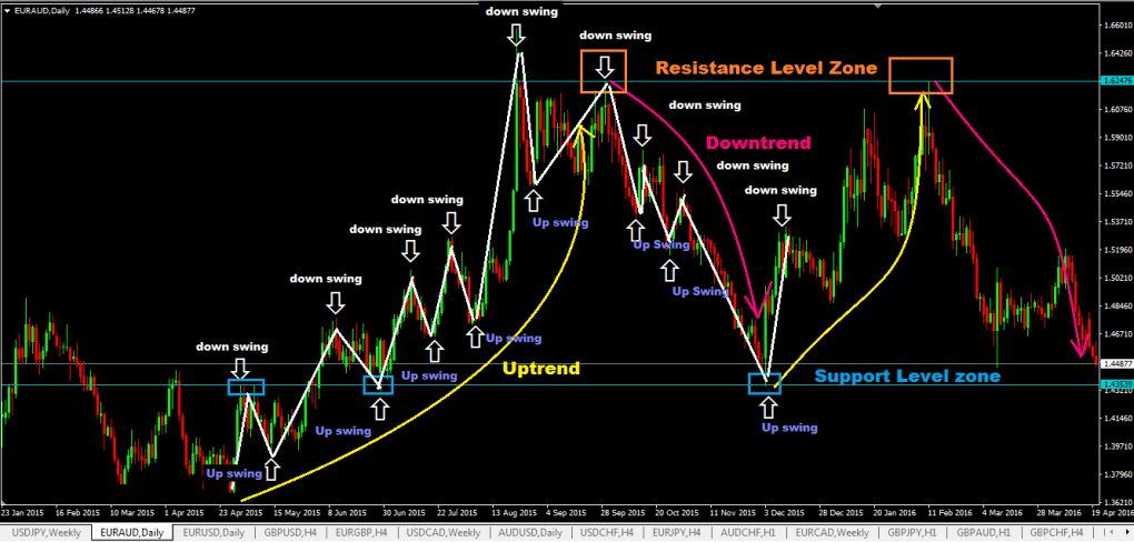 swing-trading-course-for-dummies-downswings-and-upswings-in-a-trend