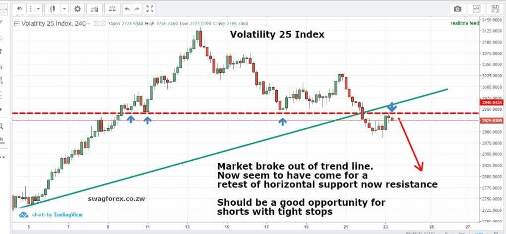 VOlatility 25 Index