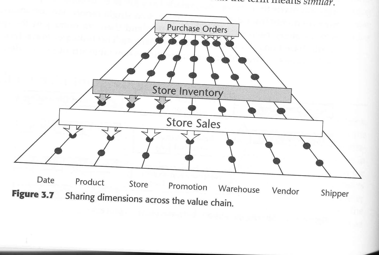 Selected Notes Of The Data Warehouse Toolkit By Ralph Kimball Yan Ren