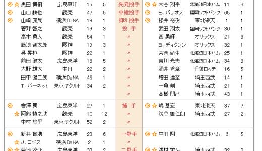 オールスターゲームに打撃二冠の畠山和洋選手が出場しない件で妄想