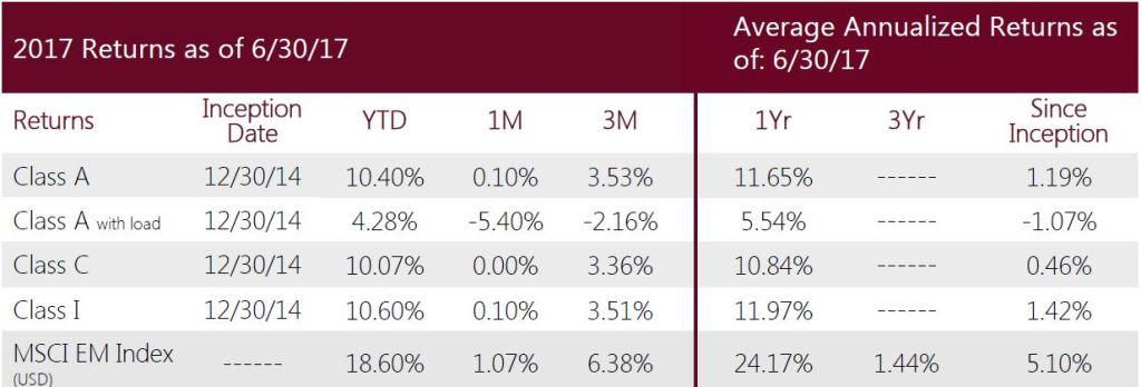 Swan-Defined-Risk-Emerging-Markets-Fund-Q2-2017-performance