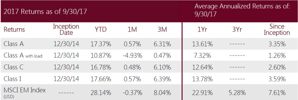 Swan-Defined-Risk-Emerging-Markets-Fund-Q3-2017-performance