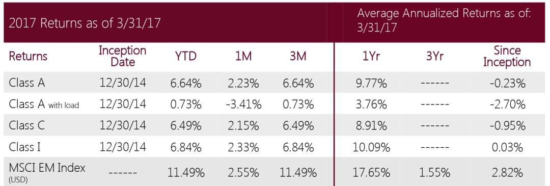 Swan Defined Risk Emerging Markets Fund - Performance metrics Q1 2017