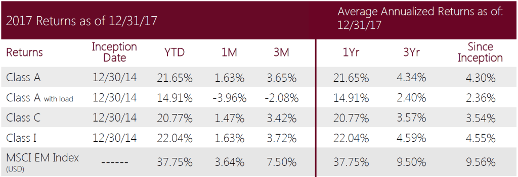 Swan-Defined-Risk Emerging-Markets-Fund-Q4-2017-performance
