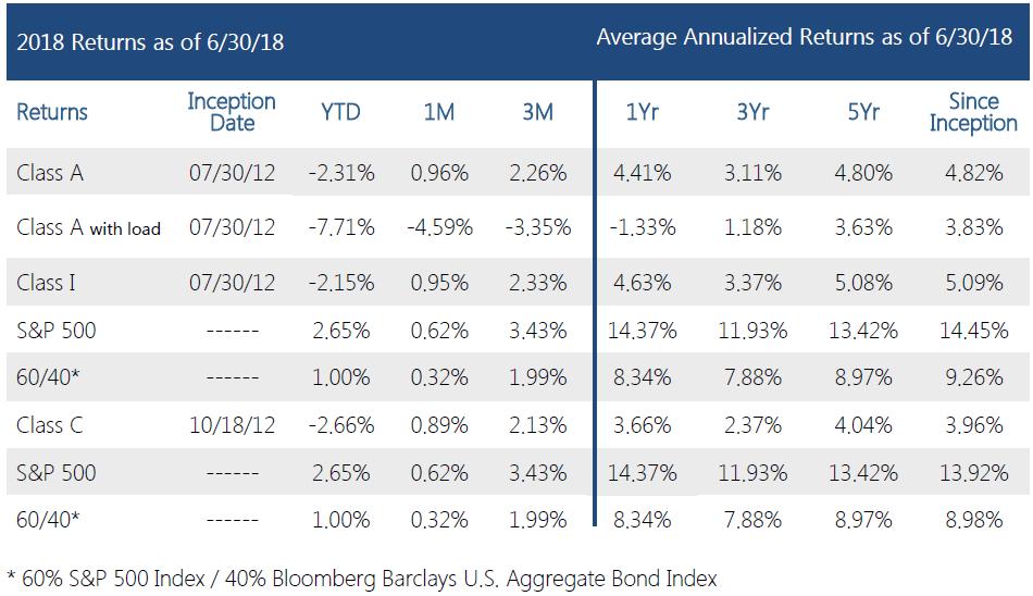 Swan-Defined-Risk-Fund-Q2 2018-performance