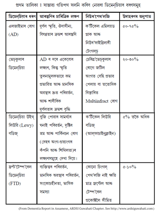 table in Assamese giving dementia causing diseases and their typical symptoms